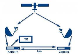 """На сайте http://cbilling.tv нам предлагают <a href=""""http://cbilling.tv/"""">кардшаринг</a> на высокой скорости. В пакете - 180 каналов в высоком качестве.  Предлагается использовать как стандартную, так и мобильную версию сайта для просмотра любимых телепередач онлайн не только на компьютере и ноутбуке, но и на смартфоне. При возникновении вопросов, связанных с работой системы, обратитесь к оператору в режиме онлайн, оставив комментарий на страницах форума технической поддержки.  Выбрав пакет и <a href=""""http://cbilling.tv/"""">IPTV каналы</a>, закажите его бесплатное тестирование за секунду — вам будут предоставлены сутки для бесплатного просмотра всех имеющихся телеканалов без оплаты.  Круглосуточная служба технической поддержки поможет вам решить даже самые сложные проблемы, связанные с работой системой. Предлагается подключить тестовый режим абсолютно бесплатно. Компания дарит бонусы — пополните счет на сумму от пятнадцати долларов, получите подарок в размере от пяти и более у.е.  https://www.youtube.com/watch?v=41gR7PS6y0k"""